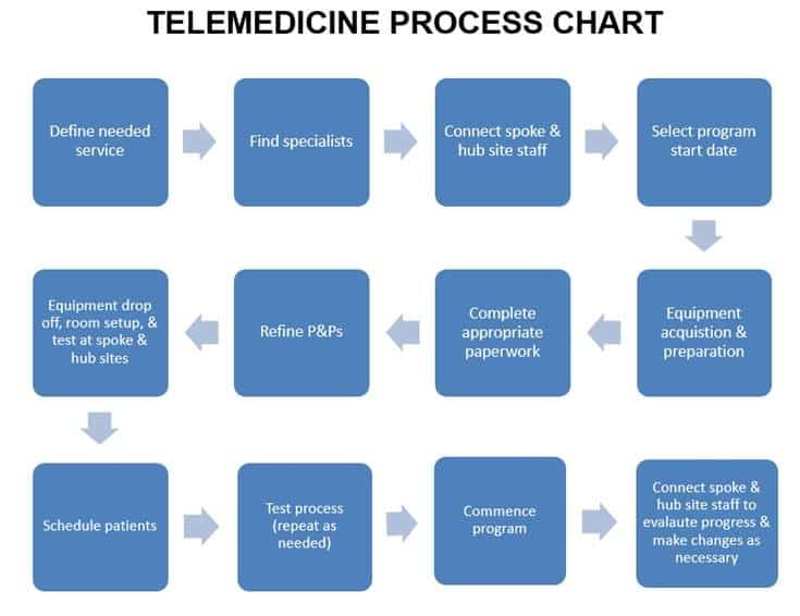 Telemedicine Information for Providers | Fort Drum Regional